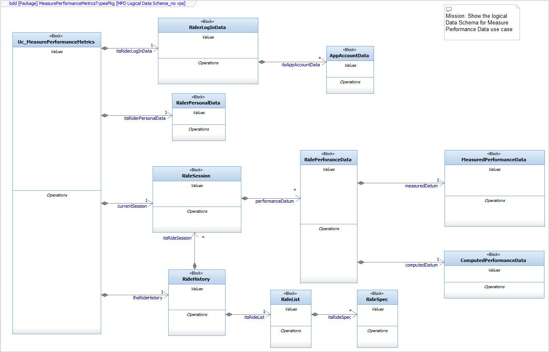 Figure 2.93 – Data schema with relations