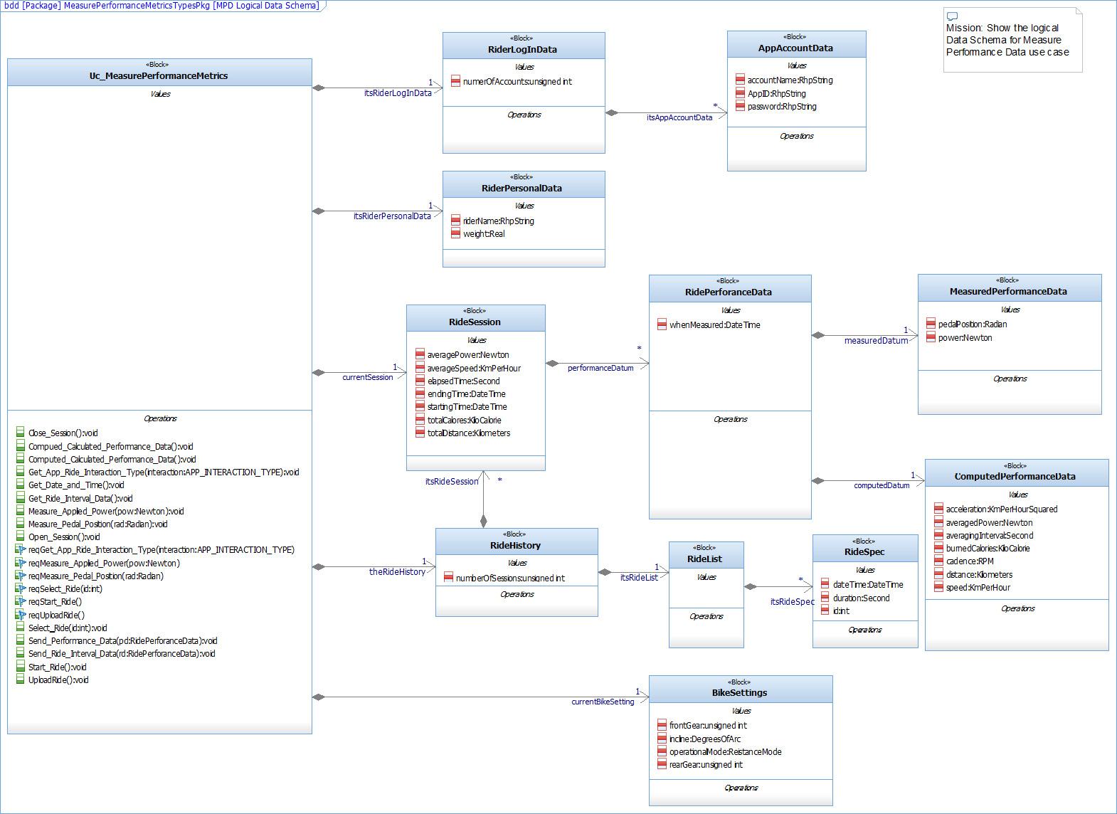 Figure 2.94 – Data schema value properties
