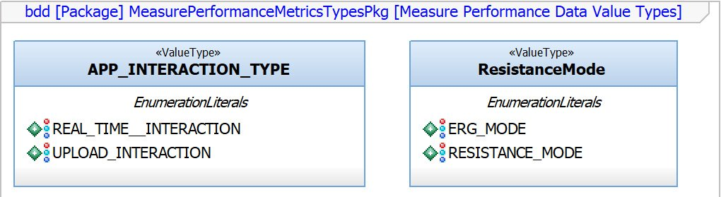 Figure 2.98 – Measure performance data value types
