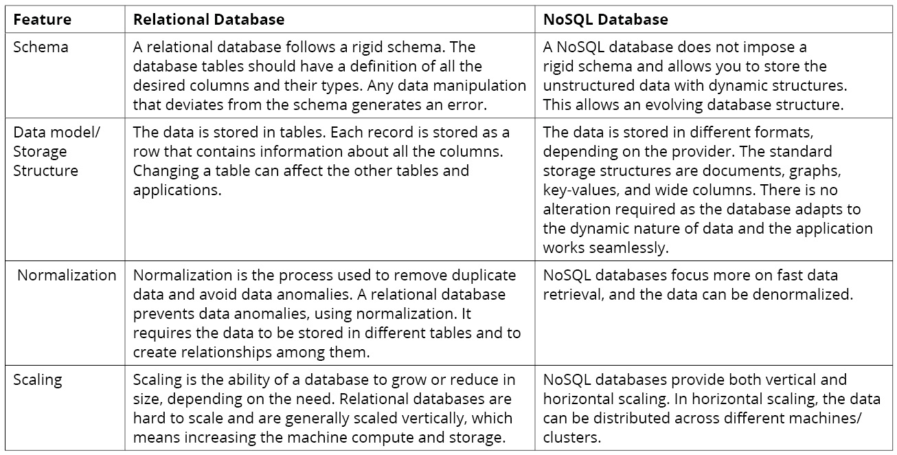 Figure 1.1: Differences between relational databases and NoSQL
