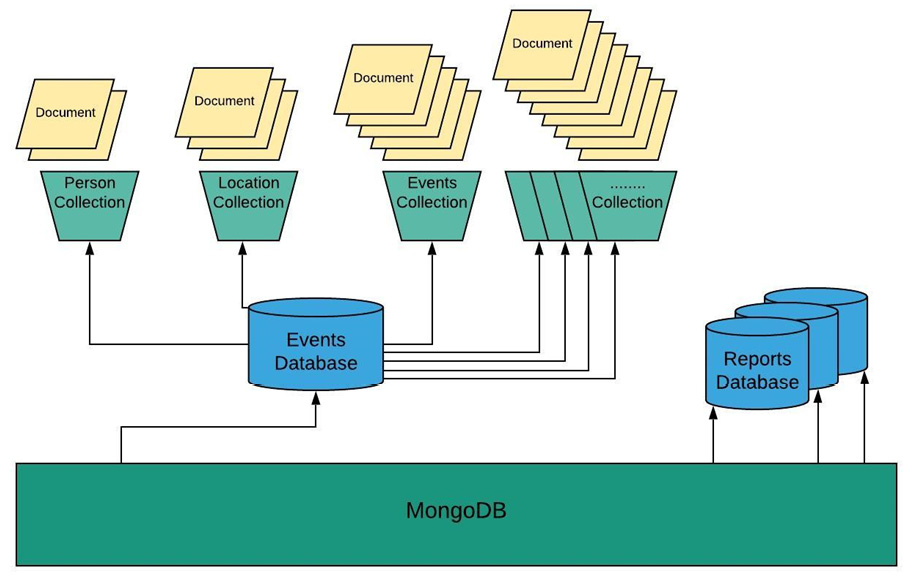 Figure 1.38: Pictorial representation of a MongoDB database