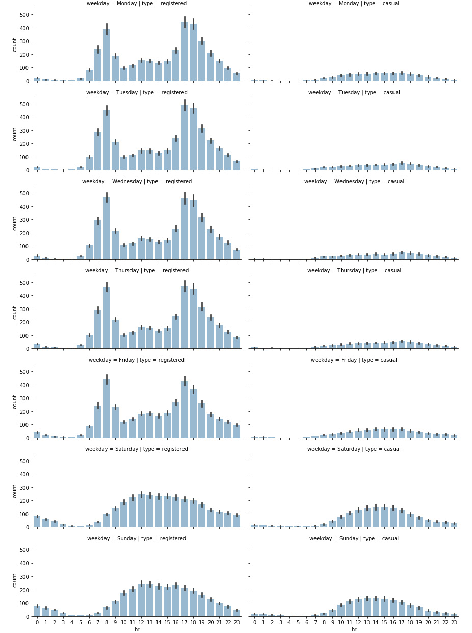 Figure 1.6: Distribution of rides on a daily and hourly basis