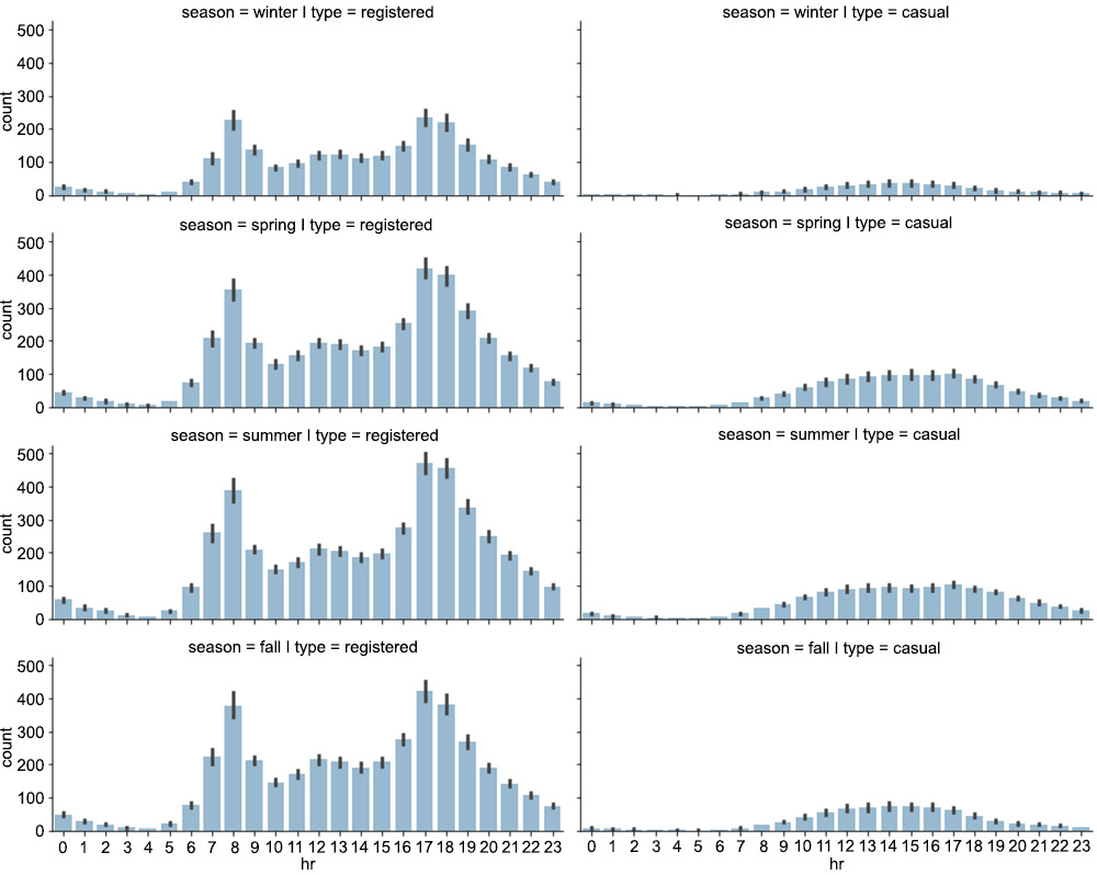 Figure 1.7: The distribution of rides on a seasonal level