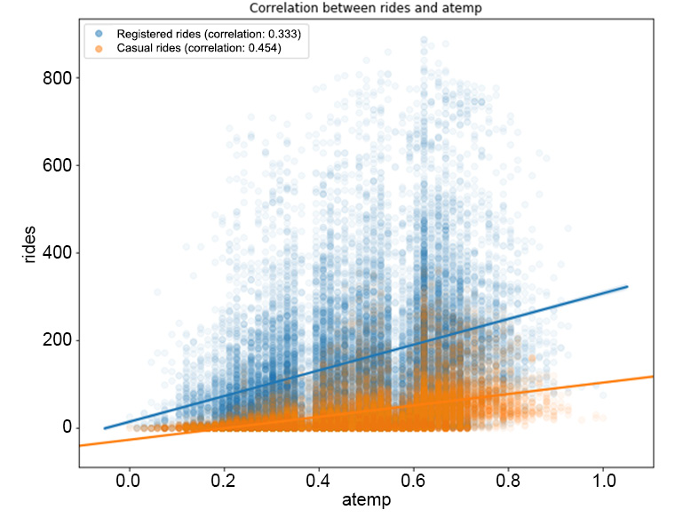 Figure 1.20: The correlation between the rides and atemp features