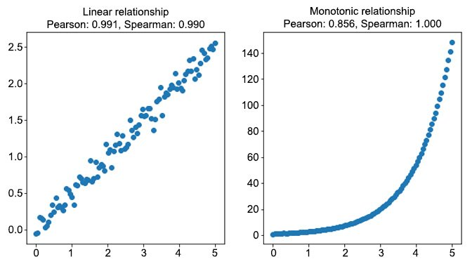 Figure 1.25: The difference between the Pearson and Spearman correlations
