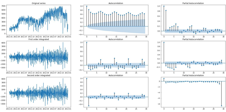 Figure 1.46: Autocorrelation and partial autocorrelation plots of registered rides