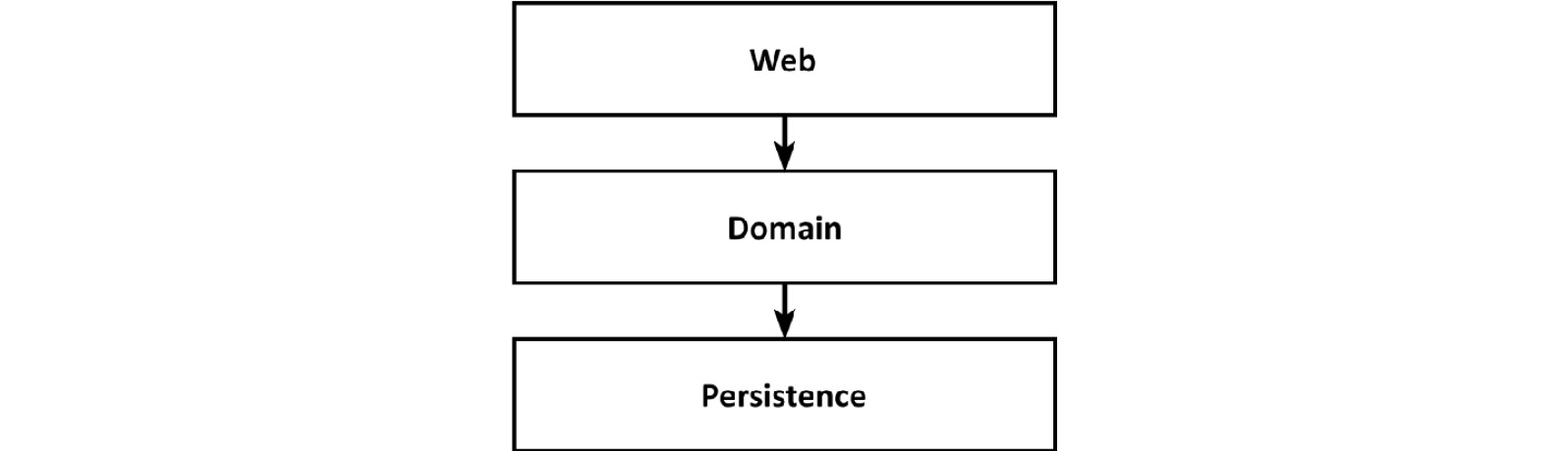 Figure 1.1: A conventional web application architecture consists of a web layer, a domain layer, and a persistence layer