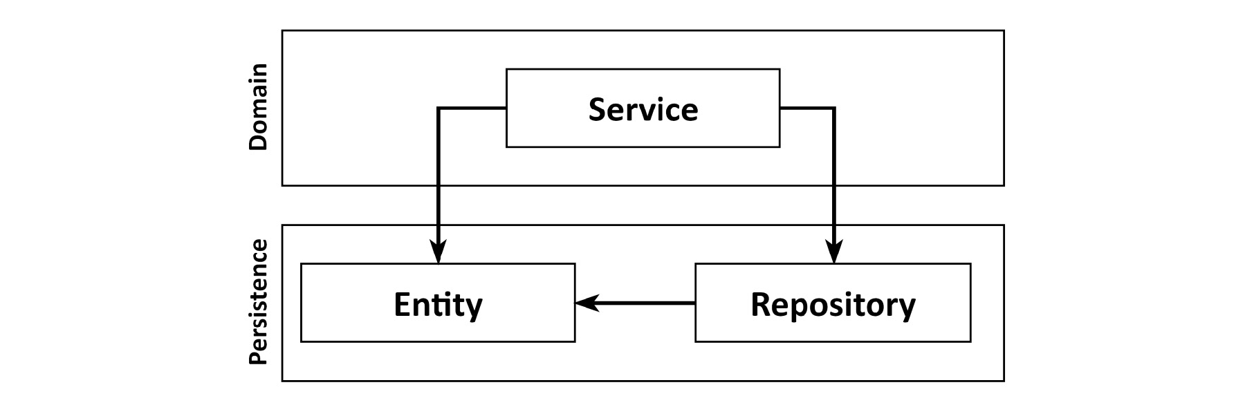 Figure 1.2: Using the database entities in the domain layer leads to strong coupling with the persistence layer