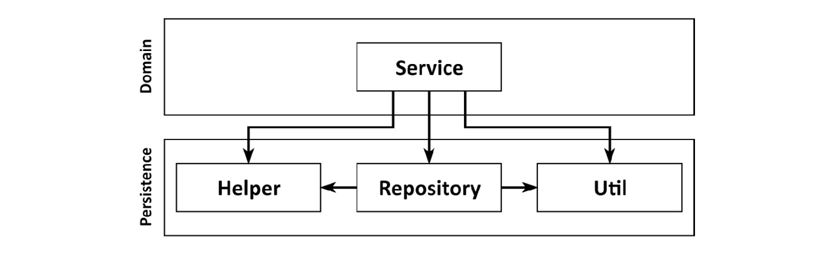 Figure 1.3: Since we may access everything in the persistence layer, it tends to grow fat over time