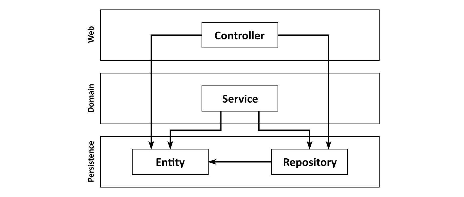 Figure 1.4: Skipping the domain layer tends to scatter domain logic across the code base