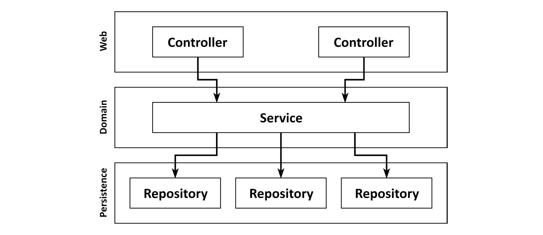 Figure 1.5: Broad services make it hard to find a certain use case within the code base