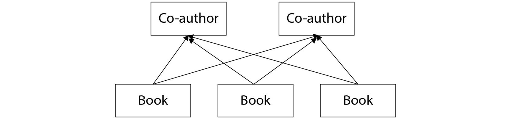 Figure 2.15: Many-to-many relationship between books and co-authors