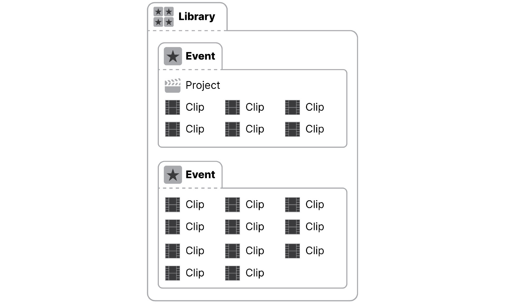 Figure 1.21: A simplified diagram that shows Clips and Projects inside Events, inside a Library