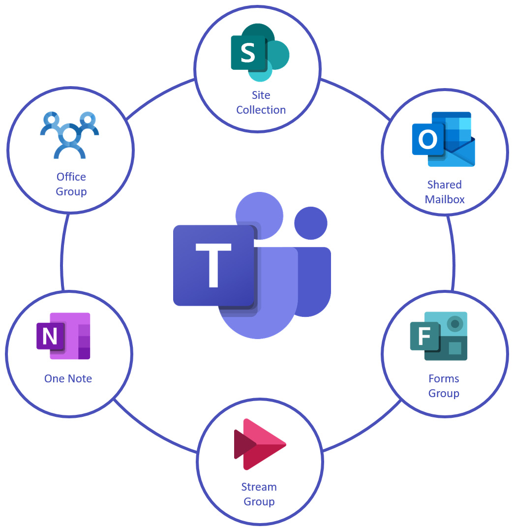 Figure 1.13: Microsoft Teams connected platforms