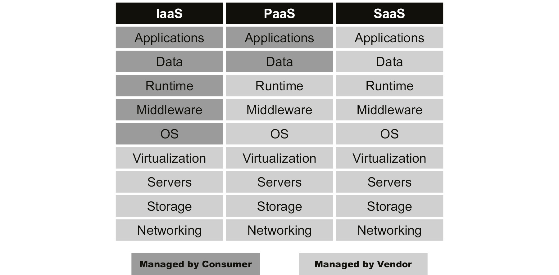 A tabular summary on different levels of control within each of the deployment patterns in IaaS, PaaS, and SaaS.