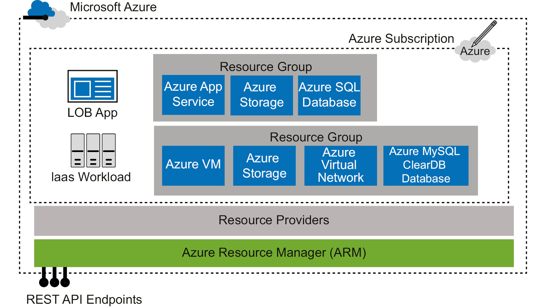 The ARM architecture consisting of different components, such as Resource Groups, Resource Providers, Azure Resource Manager, and so on.