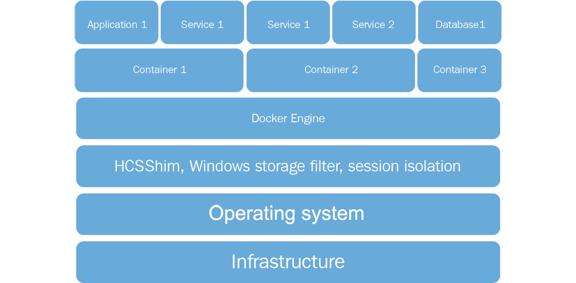 The container architecture showing all the technical layers that enable containers, including the infrastructure, the operating system, HCSShim, Docker Engine, containers, and applications.