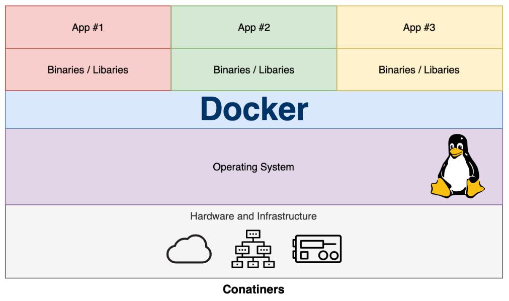 Figure 1.2 – Applications running on top of Docker