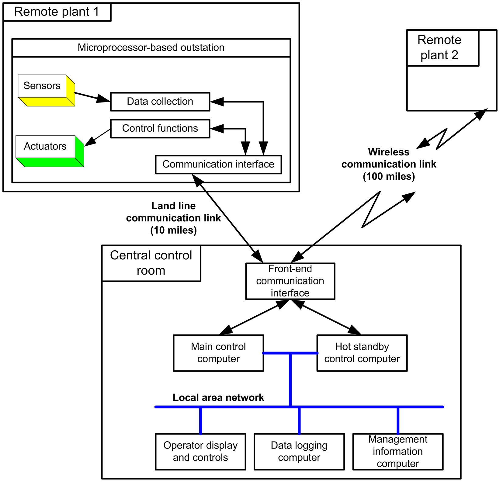 Figure 1.6: Telemetry control system