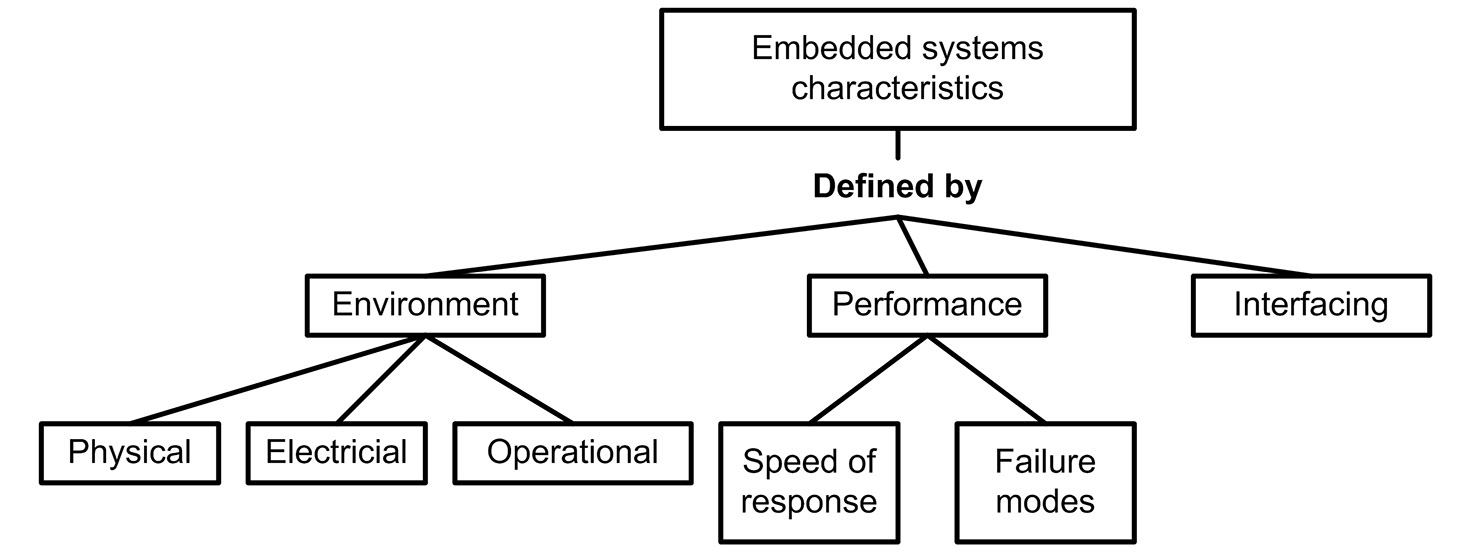 Figure 1.12: Embedded systems characteristics
