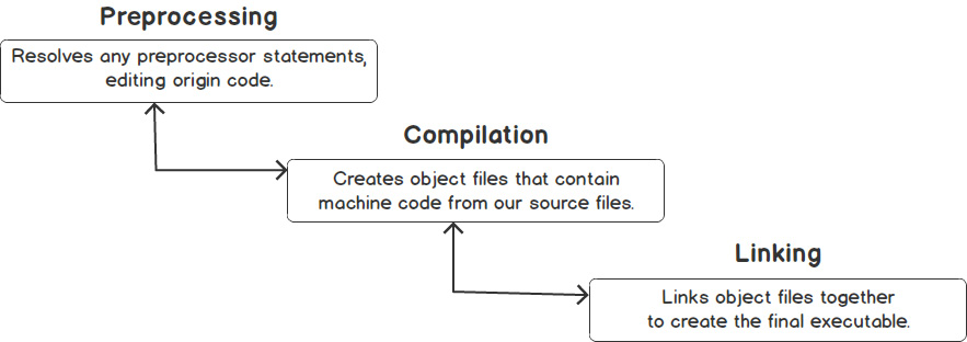Figure 1.3: The various step of compilation and linking