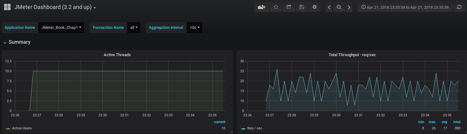 Figure 1.31: Real-time monitoring in Grafana