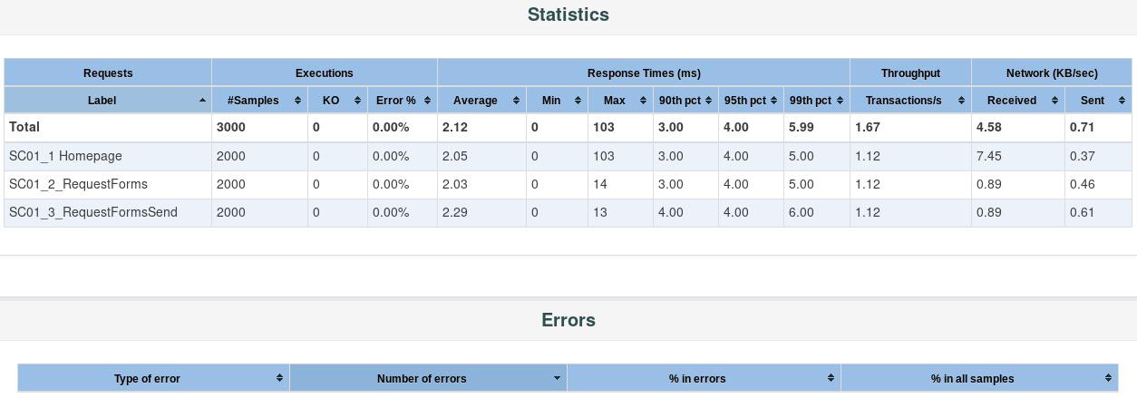 Figure 1.33: HTML report