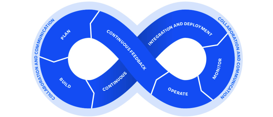Figure 1.1 – Phases of the DevOps life cycle