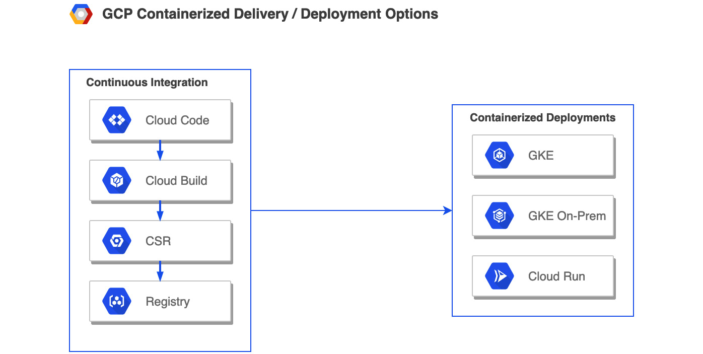 Figure 1.3 – Continuous delivery/deployment in GCP