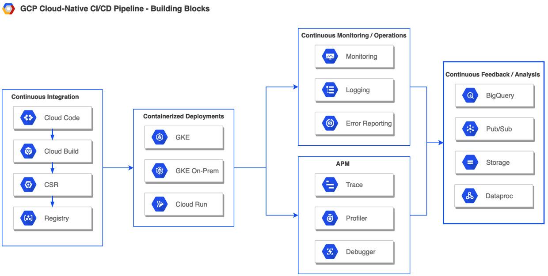 Figure 1.5 – GCP building blocks representing the DevOps life cycle