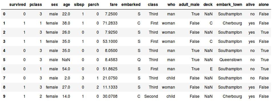 Figure 1.5: A table showing the first 10 instances of the Titanic dataset