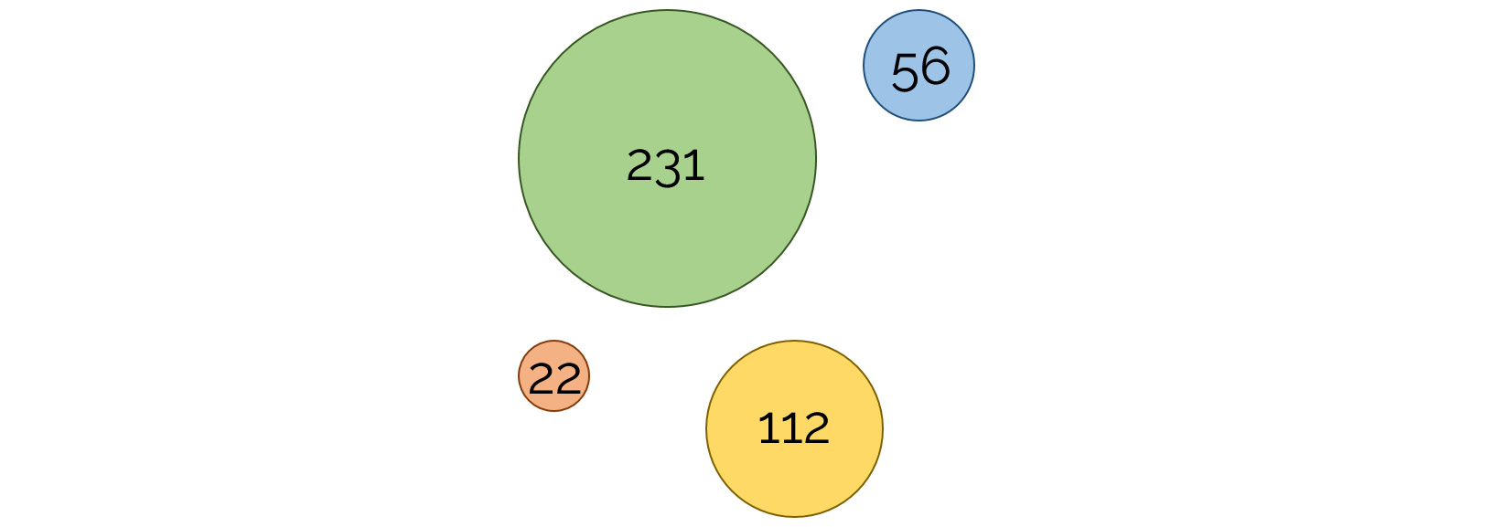 Figure 1.21: A diagram representing clusters of multiple sizes