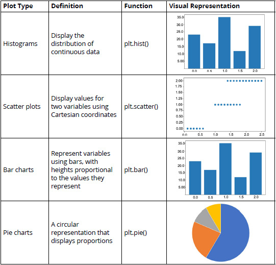 Figure 2.3: A table listing the commonly used plot types (*)