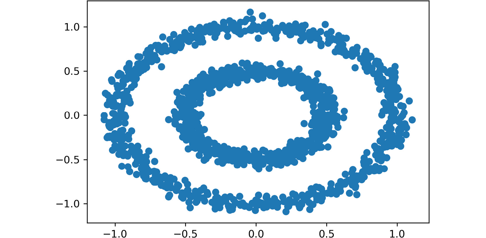 Figure 2.4: A scatter plot of the circles dataset