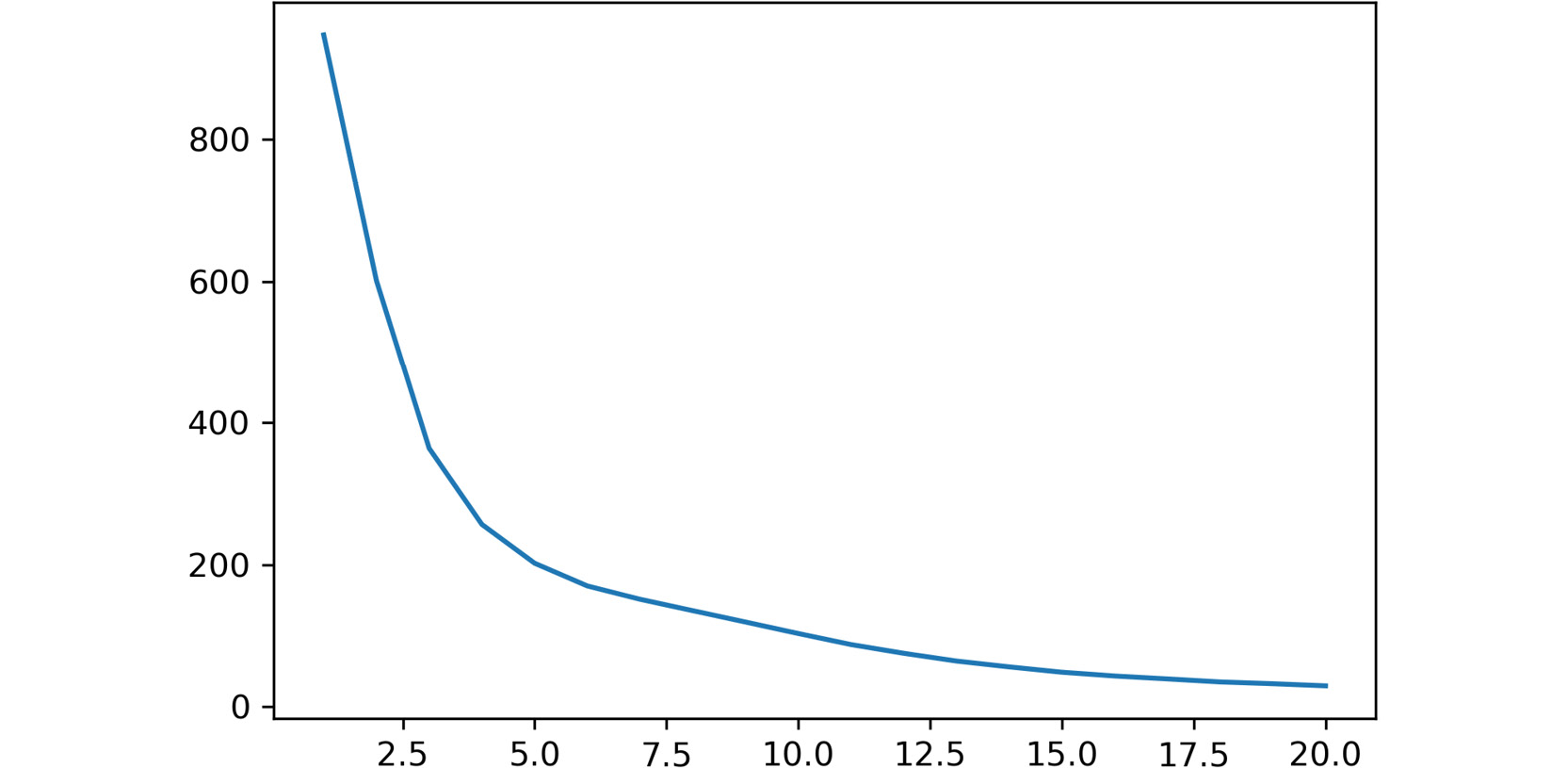 Figure 2.7: A screenshot showing the output of the plot function used