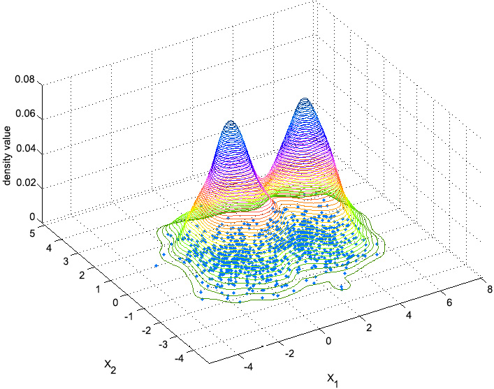Figure 2.9: An image depicting the idea behind Kernel Density Estimation