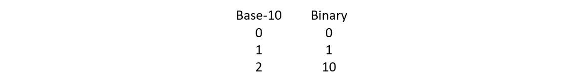 Figure 1.1 – Base-10 and binary comparison