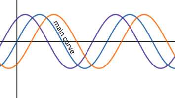 Figure 1.6 – Phase shift examples