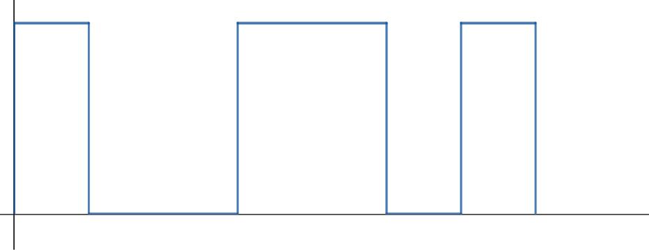 Figure 1.7 – Digital signal