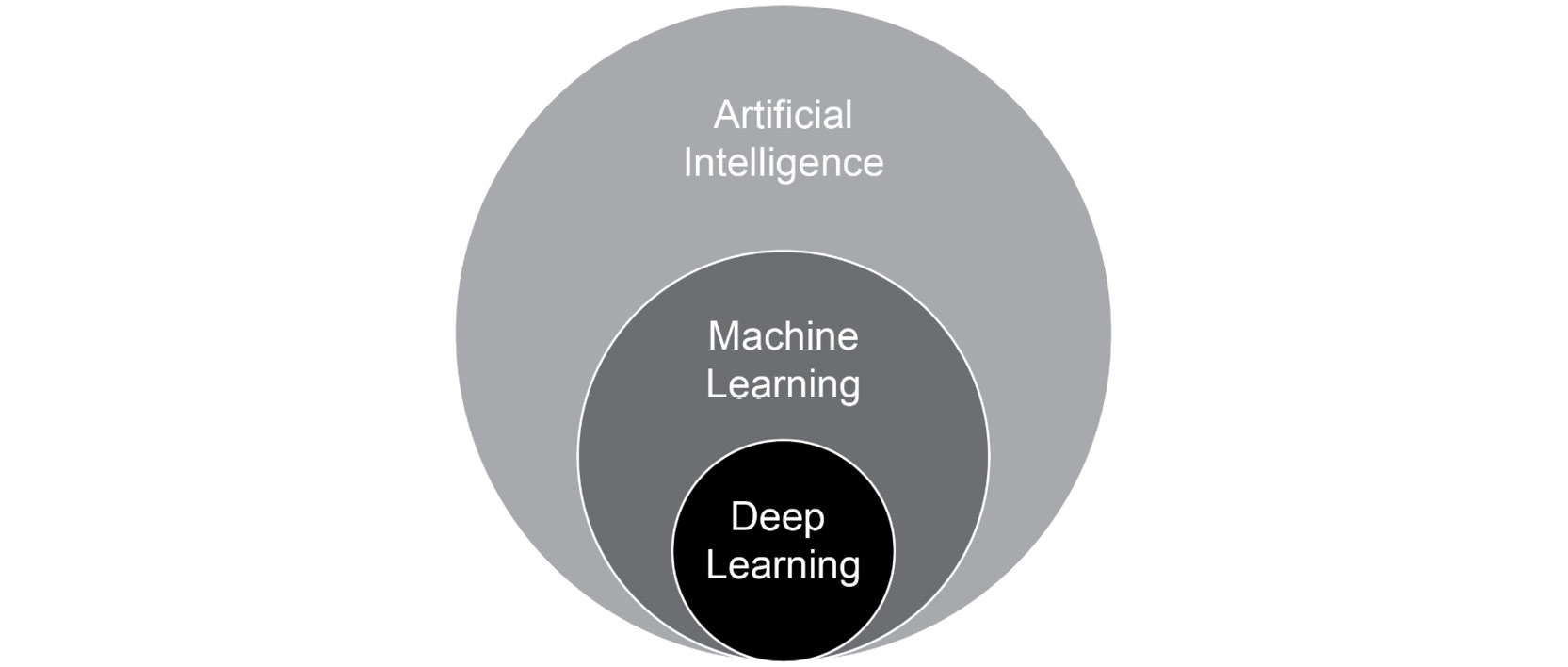 Figure 1.1: Relationship between AI, ML, and DL