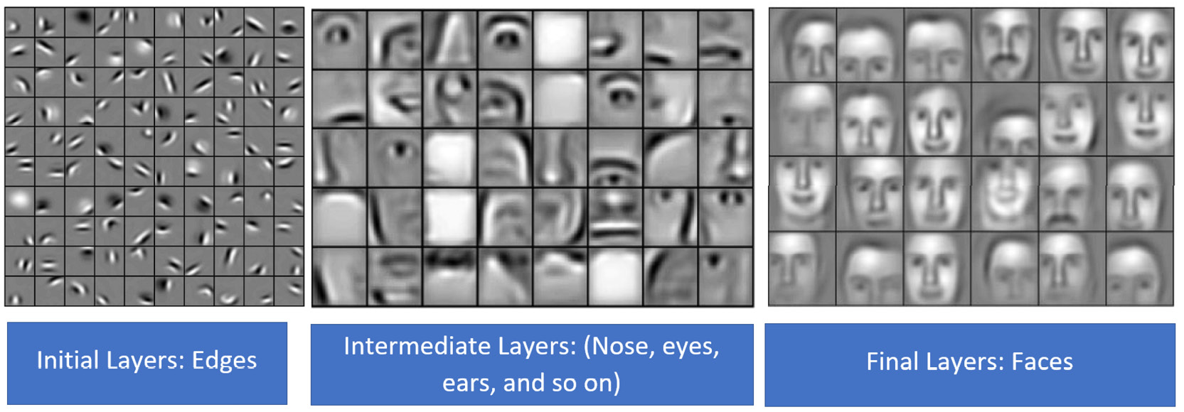 Figure 1.3: Deep learning model for detecting faces