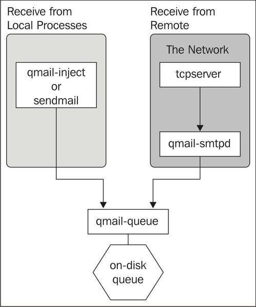 Getting Email into the Queue - Qmail Quickstarter: Install, Set Up