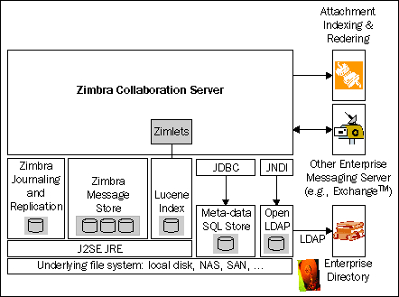 Building Better Collaboration - Zimbra: Implement, Administer and Manage