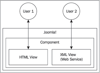 The MVC - Mastering Joomla! 1 5 Extension and Framework