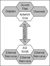 A Primer to AGI: Asterisk Gateway Interface - Asterisk Gateway