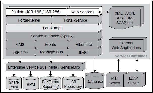 Architecture and framework - Liferay Portal 5 2 Systems