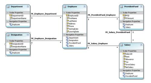 Entity Framework - Free-eBooks.net