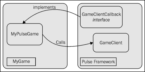 The overall structure of a multiplayer game - Flash 10