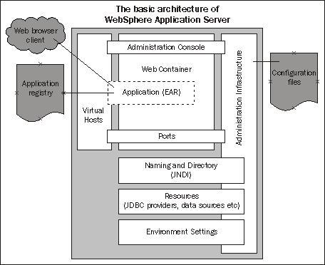 Inside the Application Server - WebSphere Application Server