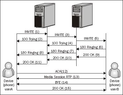 SIP dialog flow - Building Telephony Systems with OpenSIPS 1 6